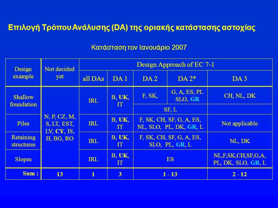 Επιλογή Τρόπου Ανάλυσης (DA) της οριακής κατάστασης αστοχίας