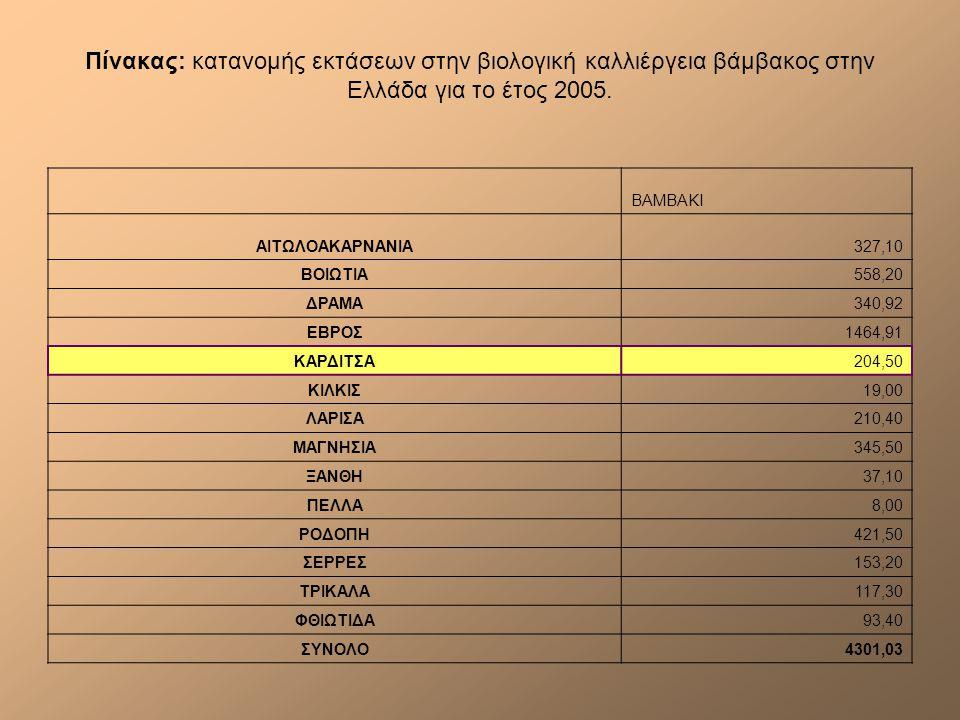 Πίνακας: κατανομής εκτάσεων στην βιολογική καλλιέργεια βάμβακος στην Ελλάδα για το έτος 2005.
