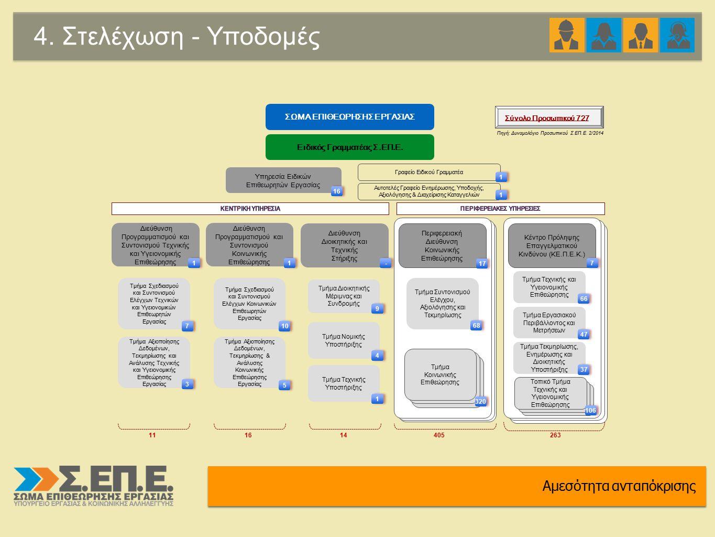 4. Στελέχωση - Υποδομές Αμεσότητα ανταπόκρισης