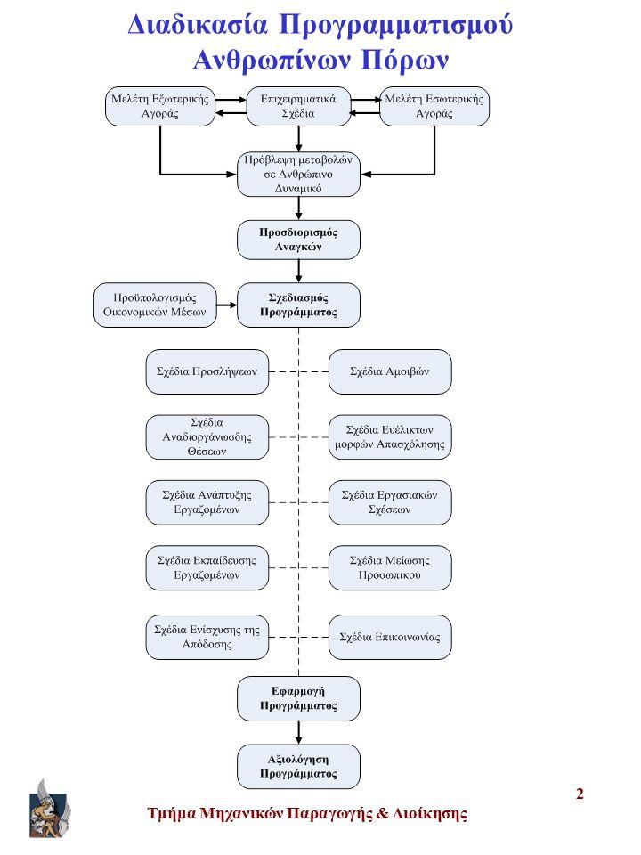 Διαδικασία Προγραμματισμού Ανθρωπίνων Πόρων