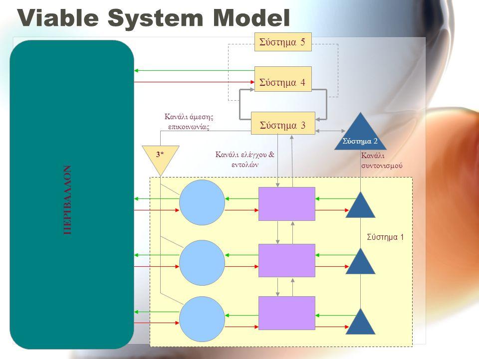 Viable System Model Σύστημα 5 Σύστημα 4 Σύστημα 3 ΠΕΡΙΒΑΛΛΟΝ