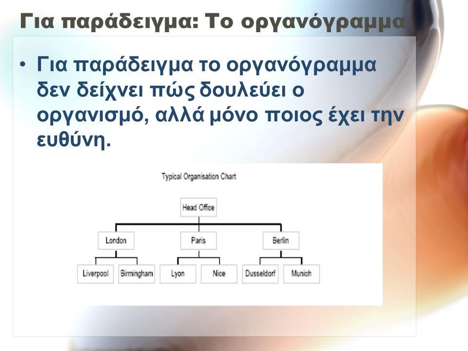 Για παράδειγμα: Το οργανόγραμμα