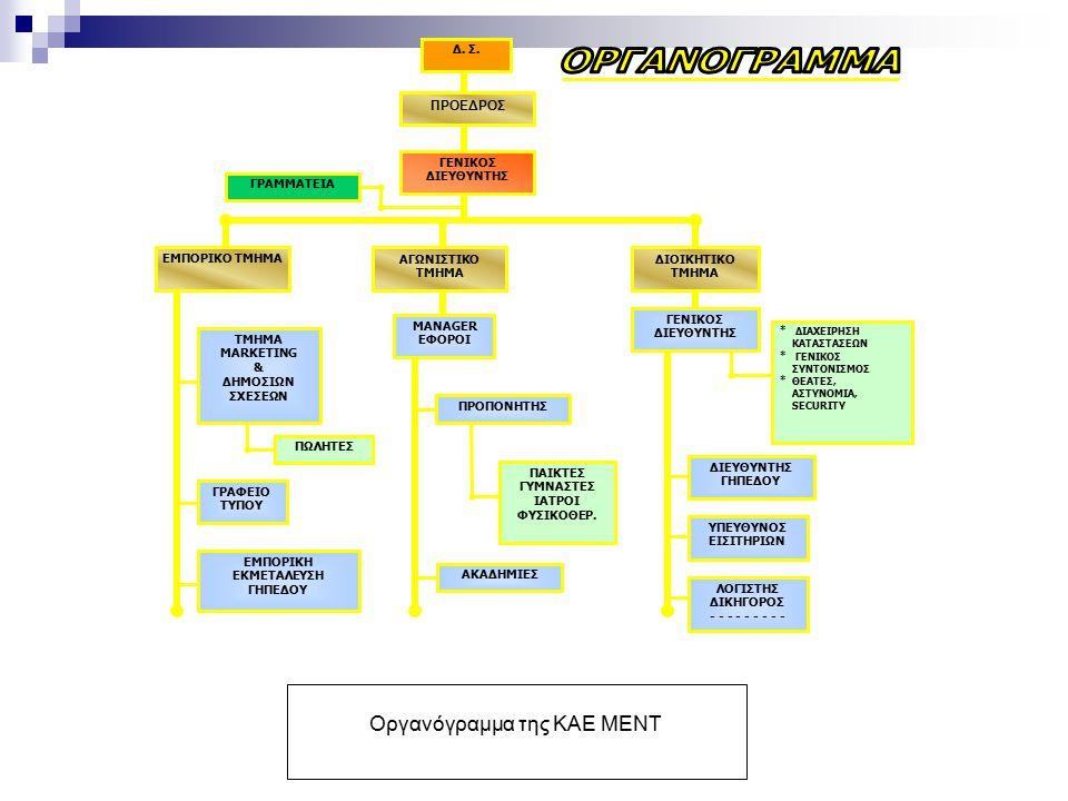 Οργανόγραμμα της ΚΑΕ ΜΕΝΤ