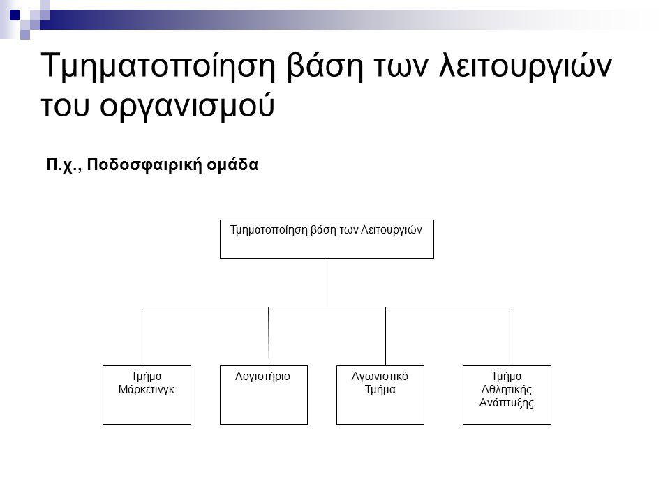 Τμηματοποίηση βάση των λειτουργιών του οργανισμού