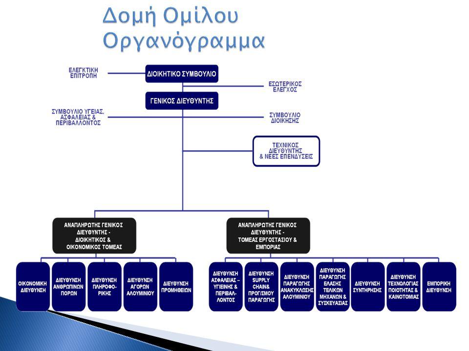 Δομή Ομίλου Οργανόγραμμα