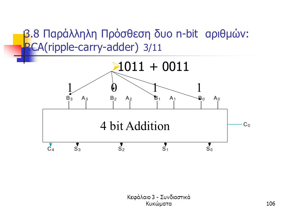 3.8 Παράλληλη Πρόσθεση δυο n-bit αριθμών: RCA(ripple-carry-adder) 3/11