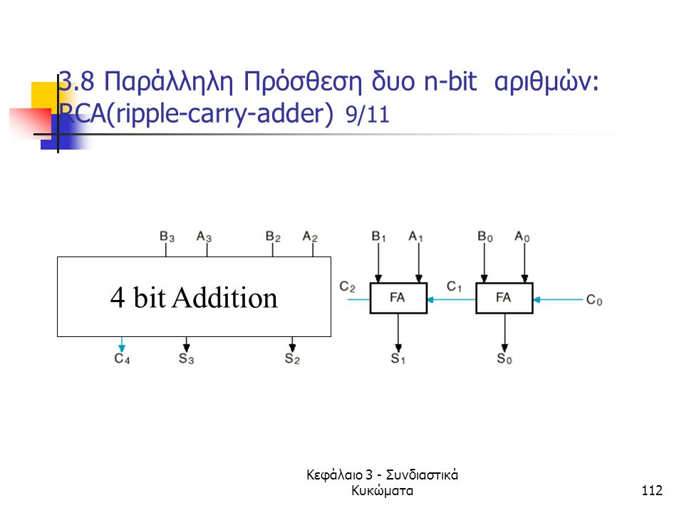 3.8 Παράλληλη Πρόσθεση δυο n-bit αριθμών: RCA(ripple-carry-adder) 9/11
