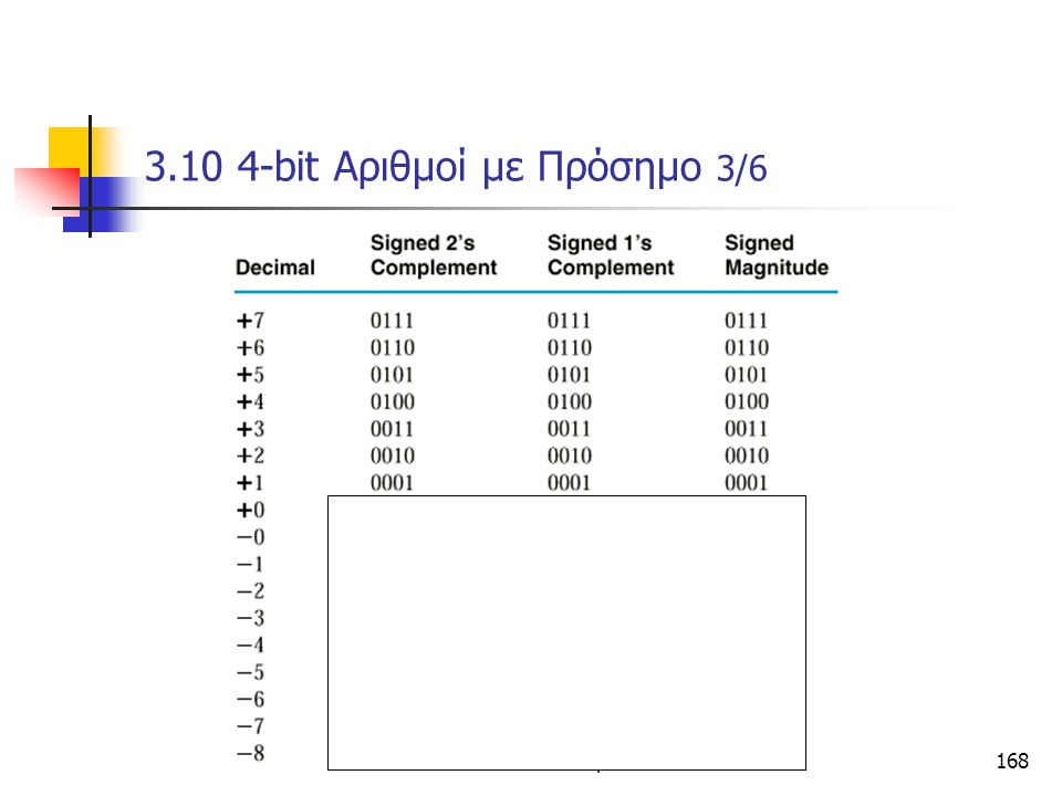 3.10 4-bit Αριθμοί με Πρόσημο 3/6