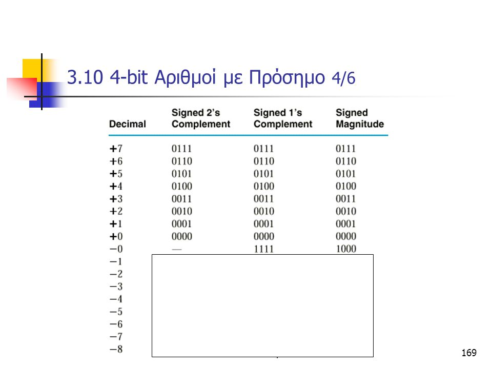 3.10 4-bit Αριθμοί με Πρόσημο 4/6