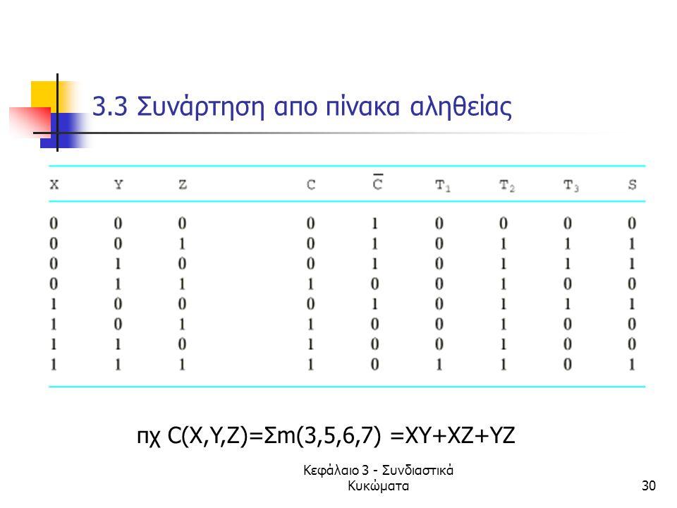 3.3 Συνάρτηση απο πίνακα αληθείας