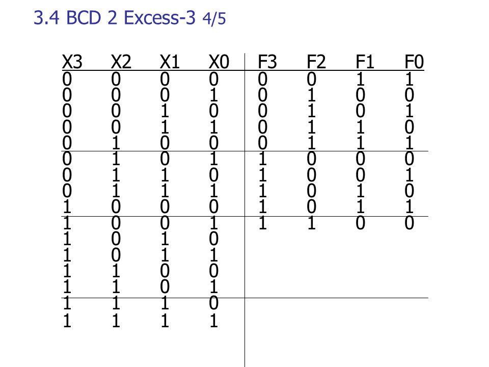3.4 ΒCD 2 Excess-3 4/5 X3 X2 X1 X0 F3 F2 F1 F0. 0 0 0 0 0 0 1 1. 0 0 0 1 0 1 0 0. 0 0 1 0 0 1 0 1.