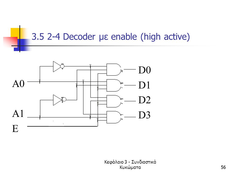3.5 2-4 Decoder με enable (high active)