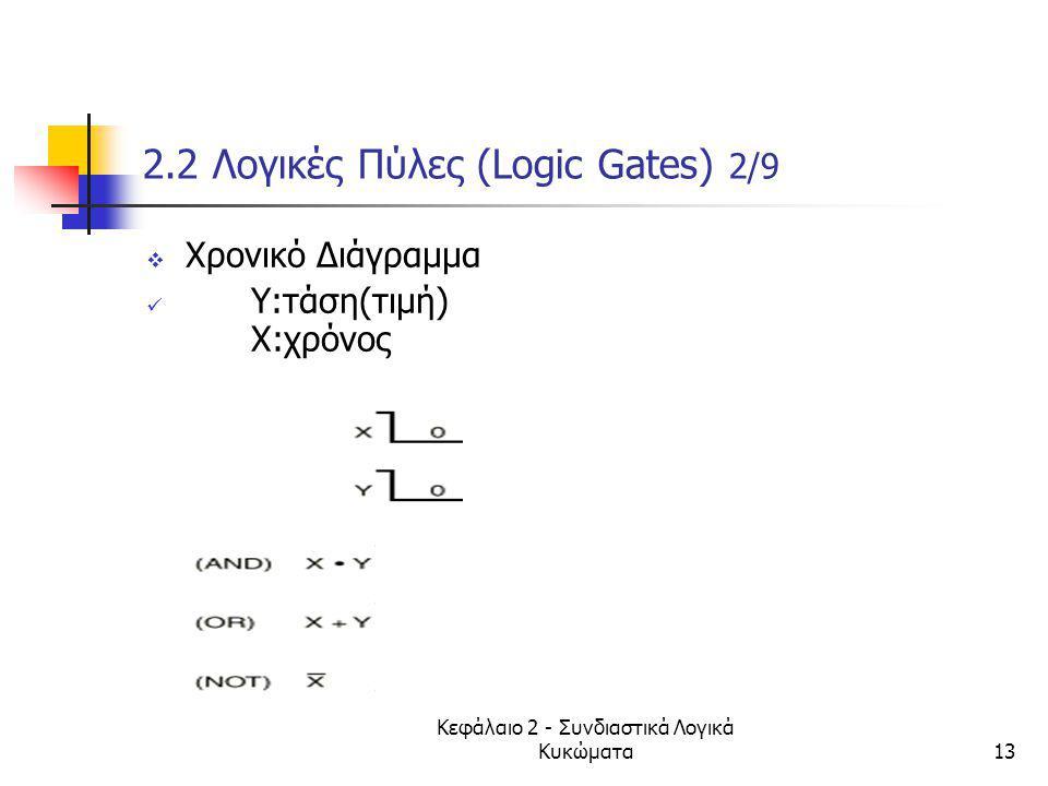 2.2 Λογικές Πύλες (Logic Gates) 2/9