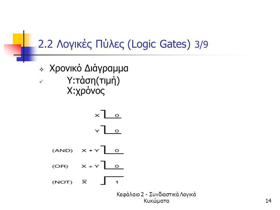 2.2 Λογικές Πύλες (Logic Gates) 3/9