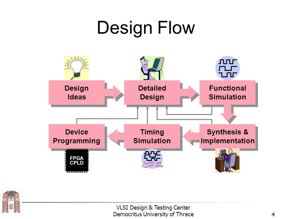 Design Flow Detailed Design Ideas Device Programming Timing Simulation