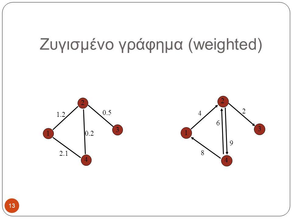 Ζυγισμένο γράφημα (weighted)