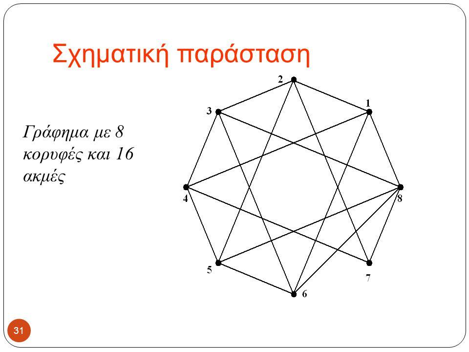 Σχηματική παράσταση Γράφημα με 8 κορυφές και 16 ακμές