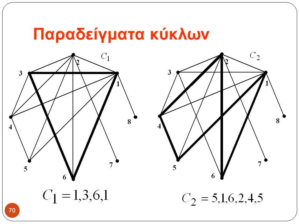 Παραδείγματα κύκλων