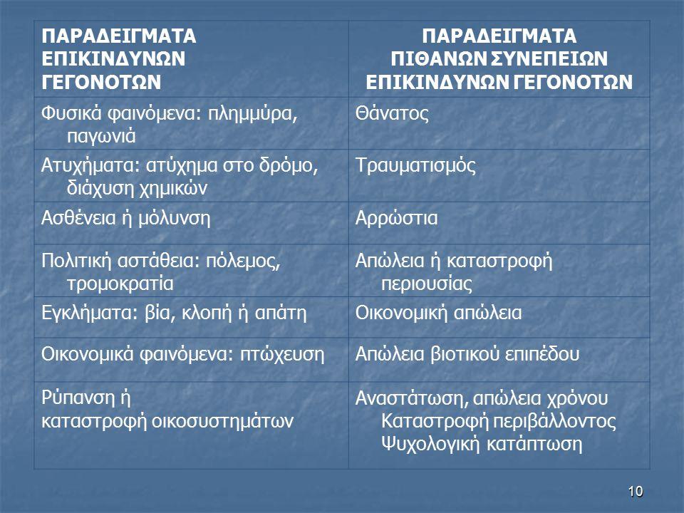 ΕΠΙΚΙΝΔΥΝΩΝ ΓΕΓΟΝΟΤΩΝ