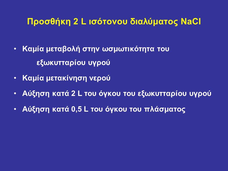 Προσθήκη 2 L ισότονου διαλύματος NaCl