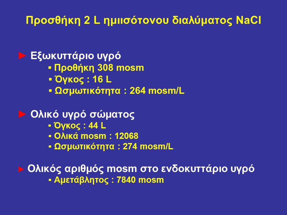 Προσθήκη 2 L ημιισότονου διαλύματος NaCl