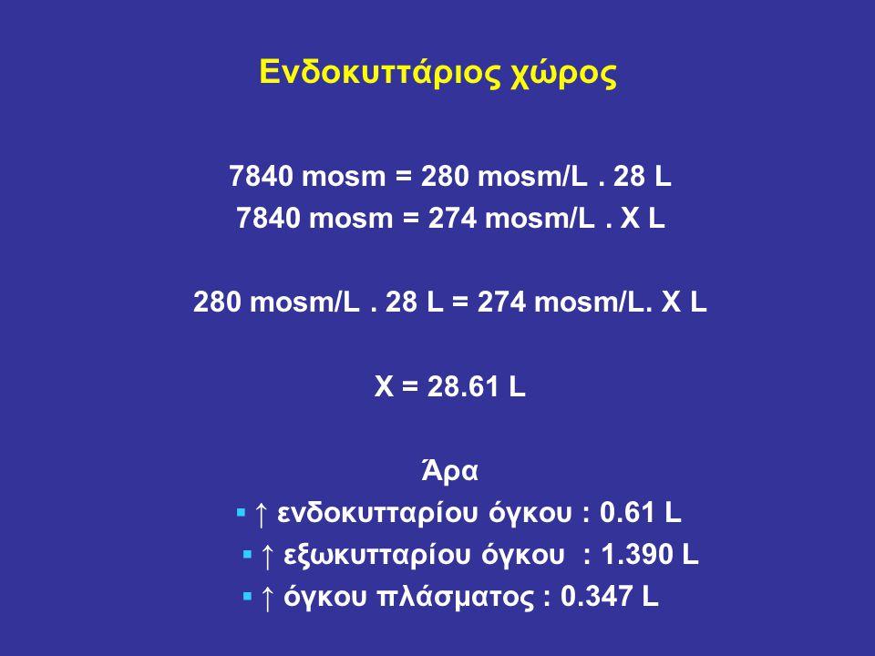 ▪ ↑ ενδοκυτταρίου όγκου : 0.61 L ▪ ↑ εξωκυτταρίου όγκου : 1.390 L