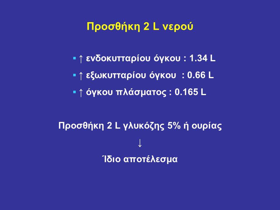Προσθήκη 2 L γλυκόζης 5% ή ουρίας