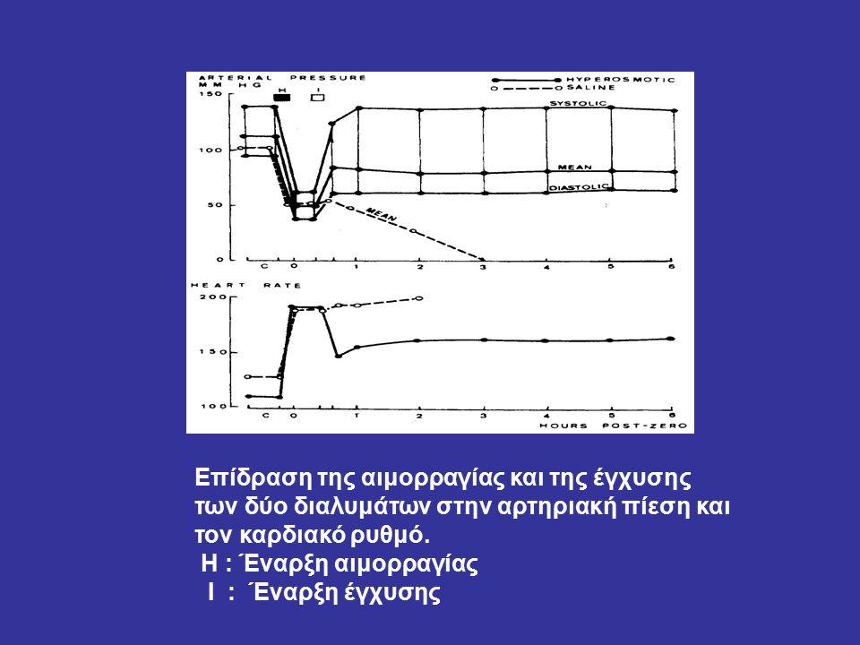Επίδραση της αιμορραγίας και της έγχυσης των δύο διαλυμάτων στην αρτηριακή πίεση και τον καρδιακό ρυθμό.