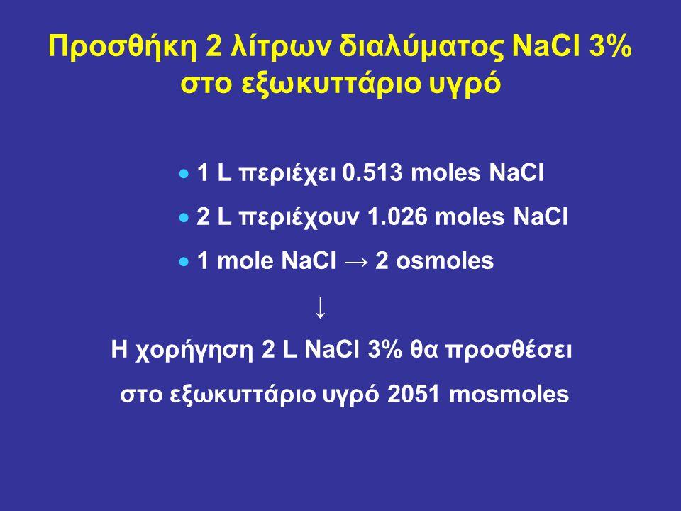 Προσθήκη 2 λίτρων διαλύματος NaCl 3% στο εξωκυττάριο υγρό