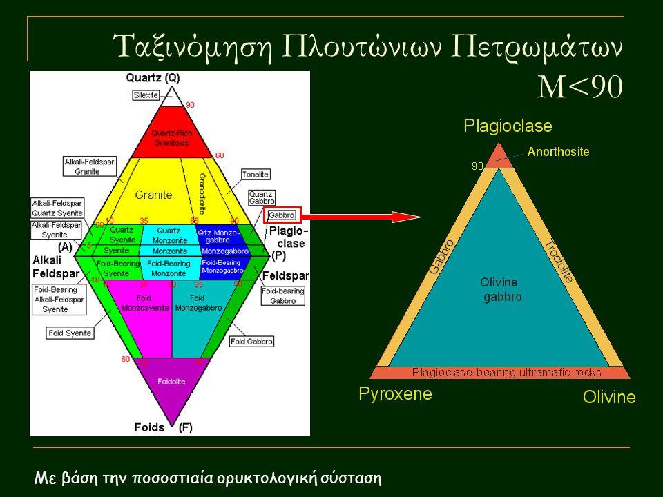 Ταξινόμηση Πλουτώνιων Πετρωμάτων M<90