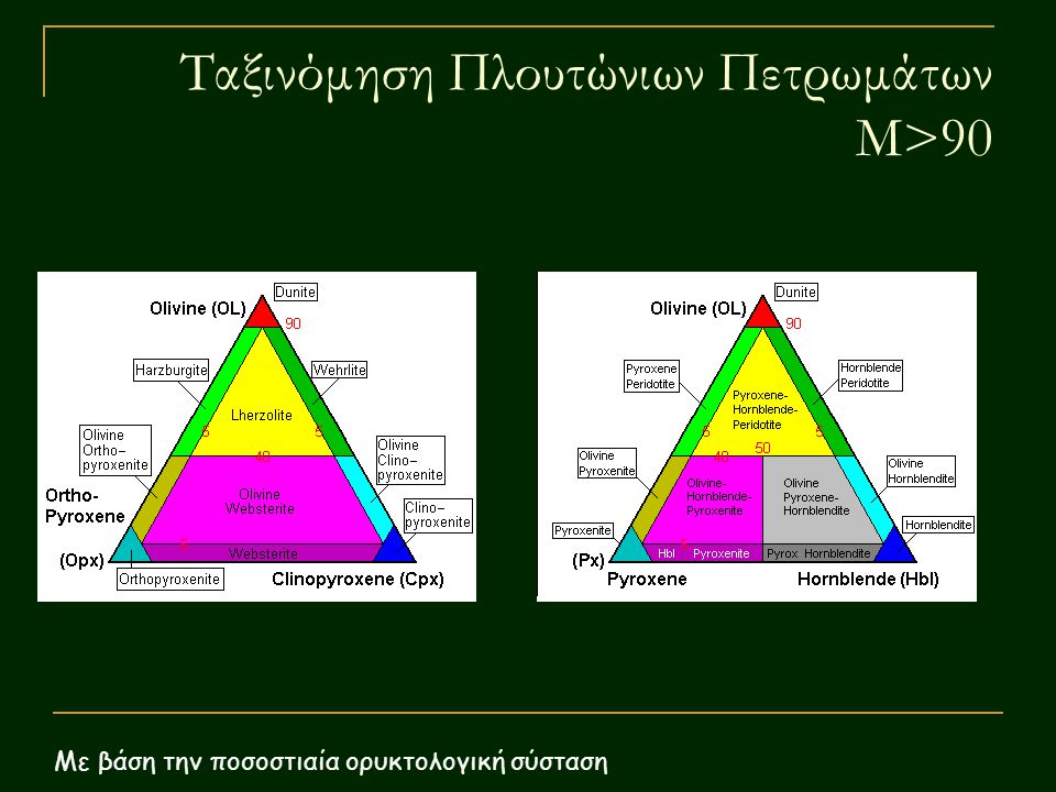 Ταξινόμηση Πλουτώνιων Πετρωμάτων M>90