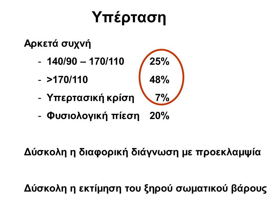 Υπέρταση Αρκετά συχνή 140/90 – 170/110 25% >170/110 48%