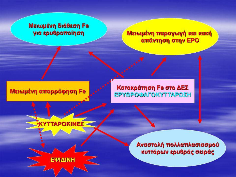 Μειωμένη παραγωγή και κακή απάντηση στην ΕΡΟ