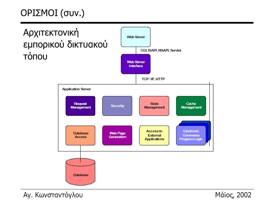 ΟΡΙΣΜΟΙ (συν.) Αρχιτεκτονική εμπορικού δικτυακού τόπου
