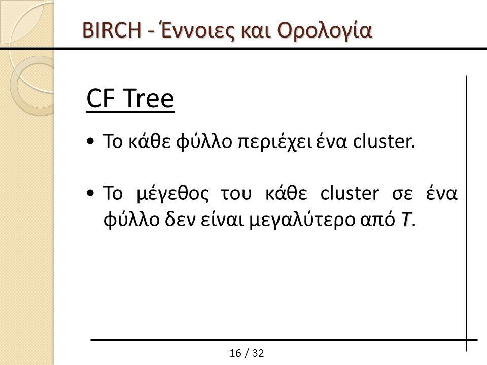 BIRCH - Έννοιες και Ορολογία