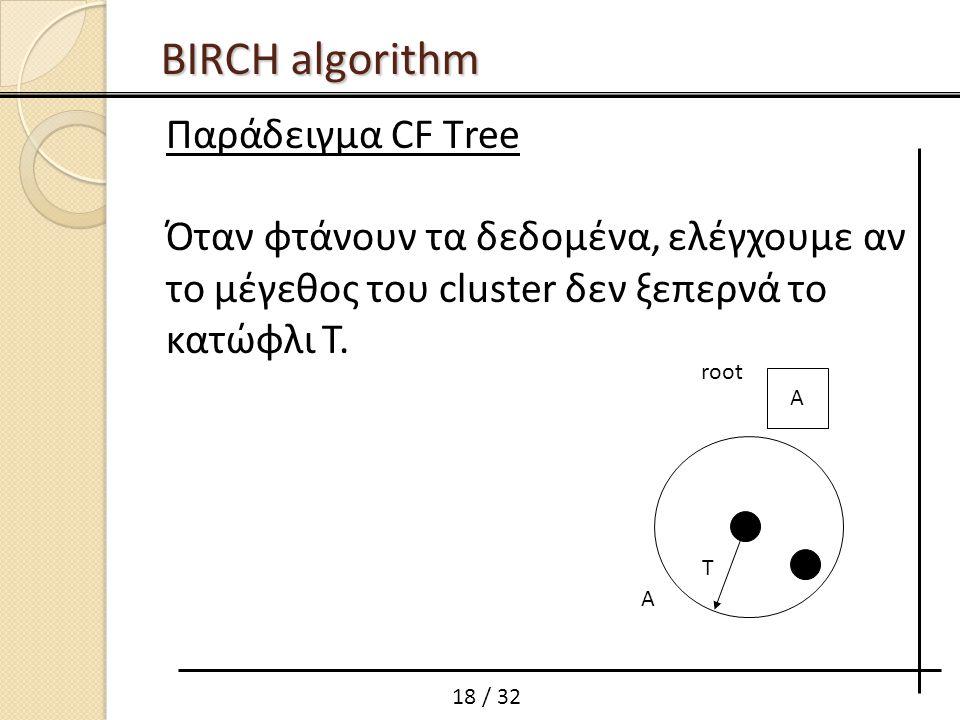 BIRCH algorithm Παράδειγμα CF Тree