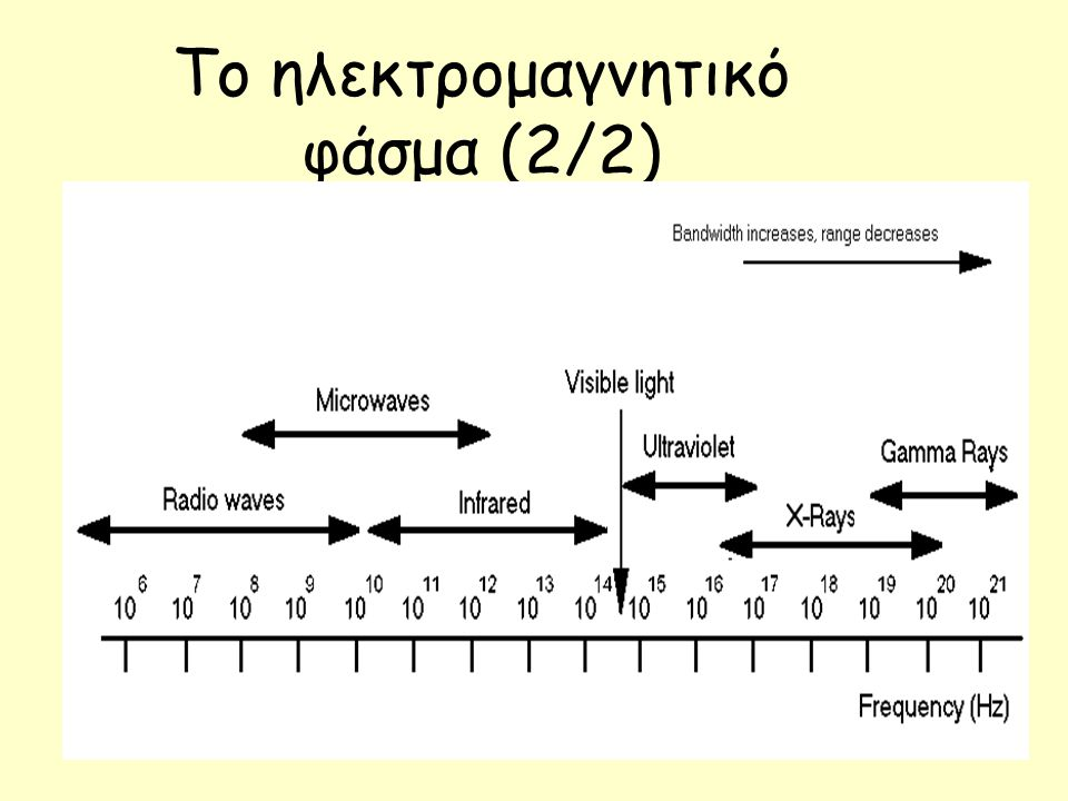 Το ηλεκτρομαγνητικό φάσμα (2/2)