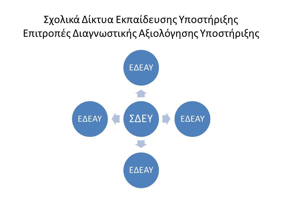 Σχολικά Δίκτυα Εκπαίδευσης Υποστήριξης Επιτροπές Διαγνωστικής Αξιολόγησης Υποστήριξης