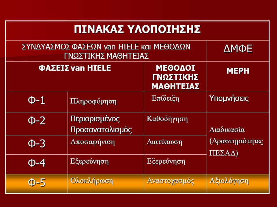 ΠΙΝΑΚΑΣ ΥΛΟΠΟΙΗΣΗΣ ΔΜΦΕ Φ-1 Φ-2 Φ-3 Φ-4 Φ-5