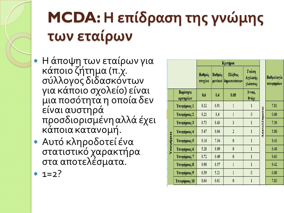 MCDA: Η επίδραση της γνώμης των εταίρων