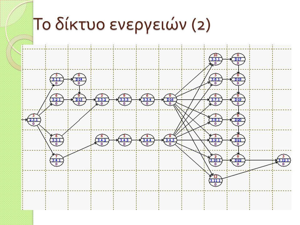 Το δίκτυο ενεργειών (2)