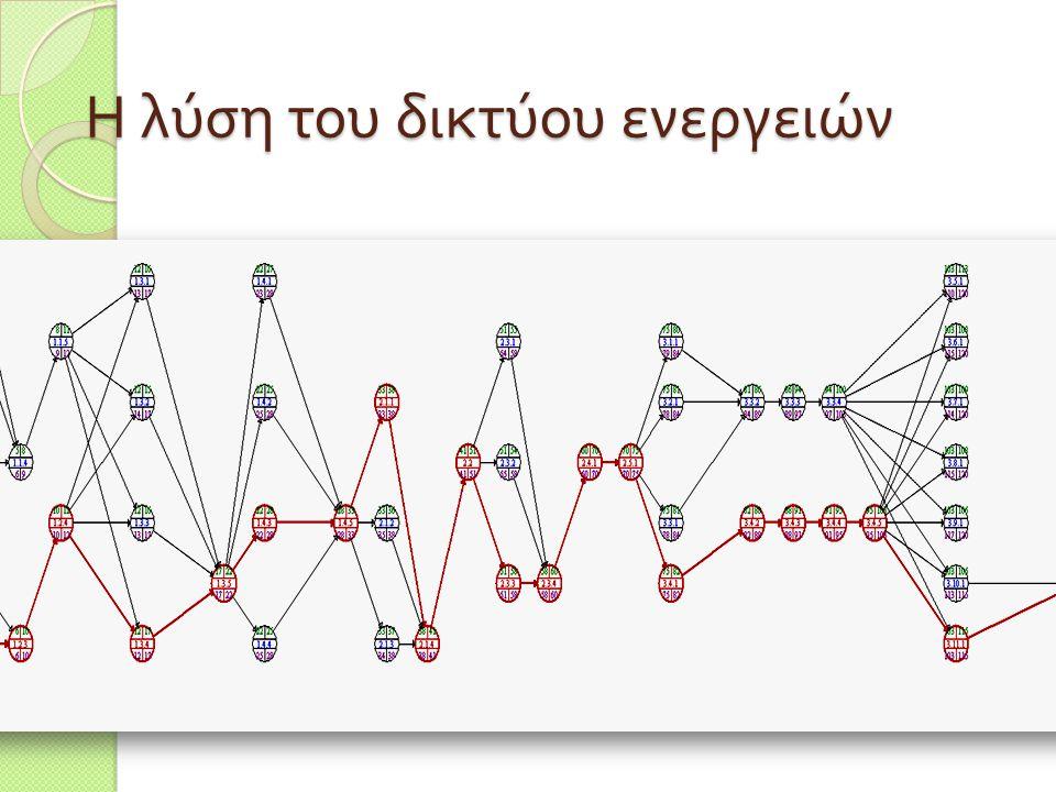 Η λύση του δικτύου ενεργειών