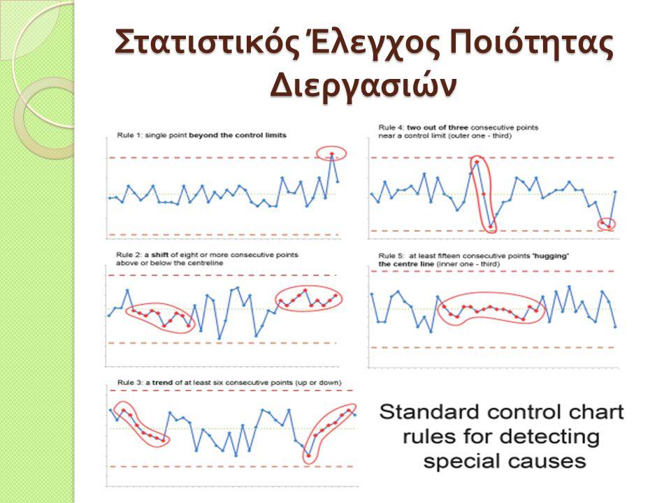 Στατιστικός Έλεγχος Ποιότητας Διεργασιών
