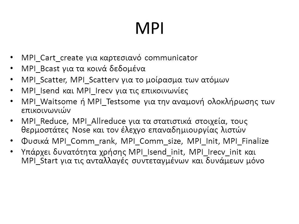 MPI MPI_Cart_create για καρτεσιανό communicator