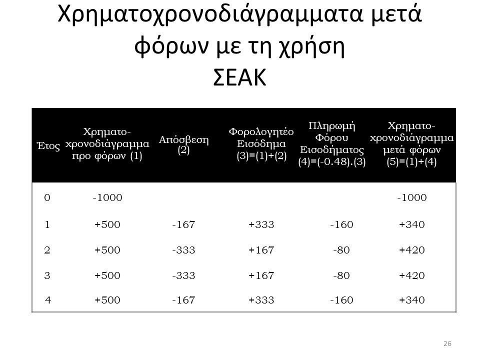 Χρηματοχρονοδιάγραμματα μετά φόρων με τη χρήση ΣΕΑΚ