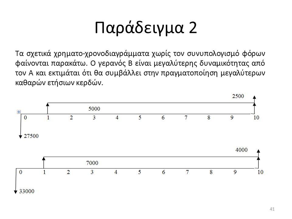Παράδειγμα 2