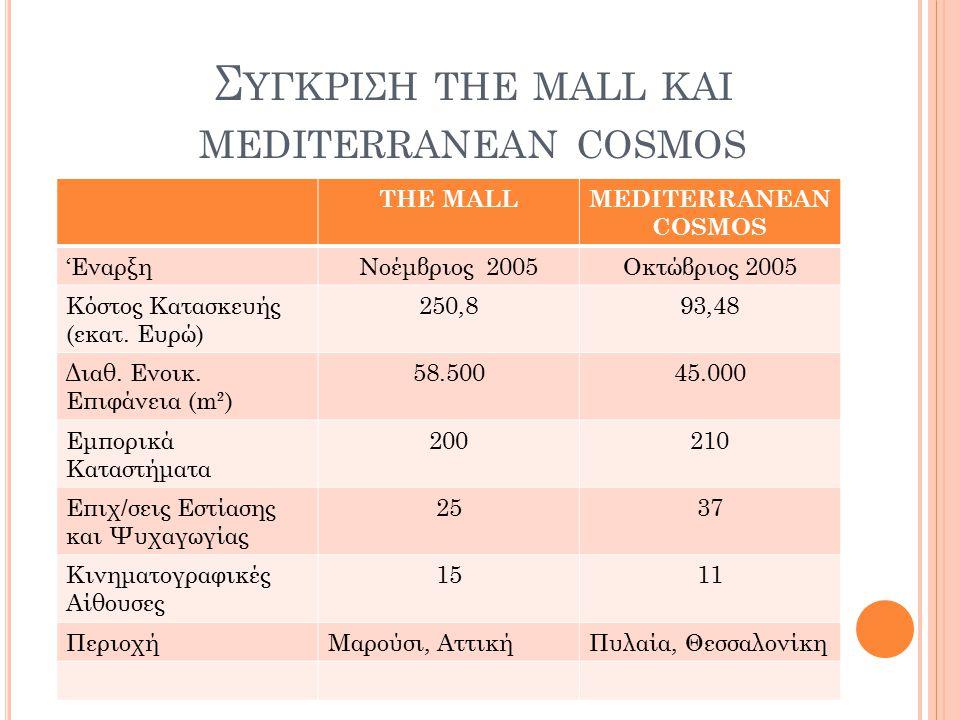 Συγκριςη the mall και mediterranean cosmos