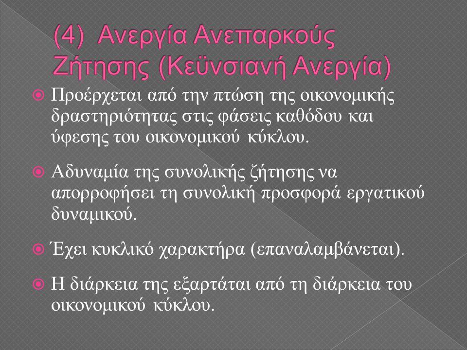 (4) Ανεργία Ανεπαρκούς Ζήτησης (Κεϋνσιανή Ανεργία)