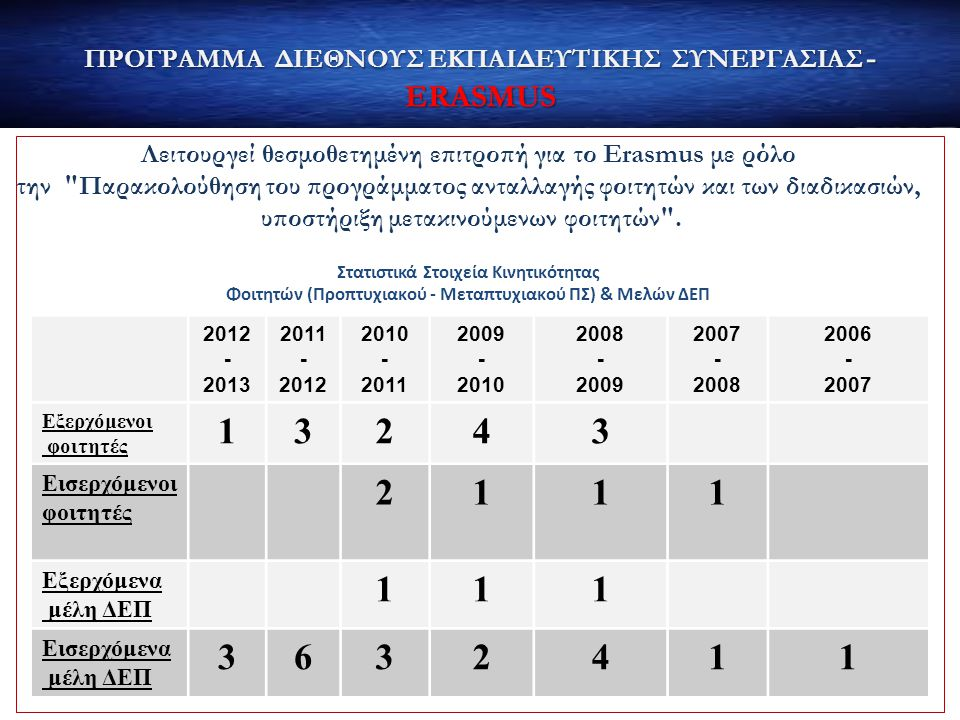 1 3 2 4 6 ΠΡΟΓΡΑΜΜΑ ΔΙΕΘΝΟΥΣ ΕΚΠΑΙΔΕΥΤΙΚΗΣ ΣΥΝΕΡΓΑΣΙΑΣ - ERASMUS