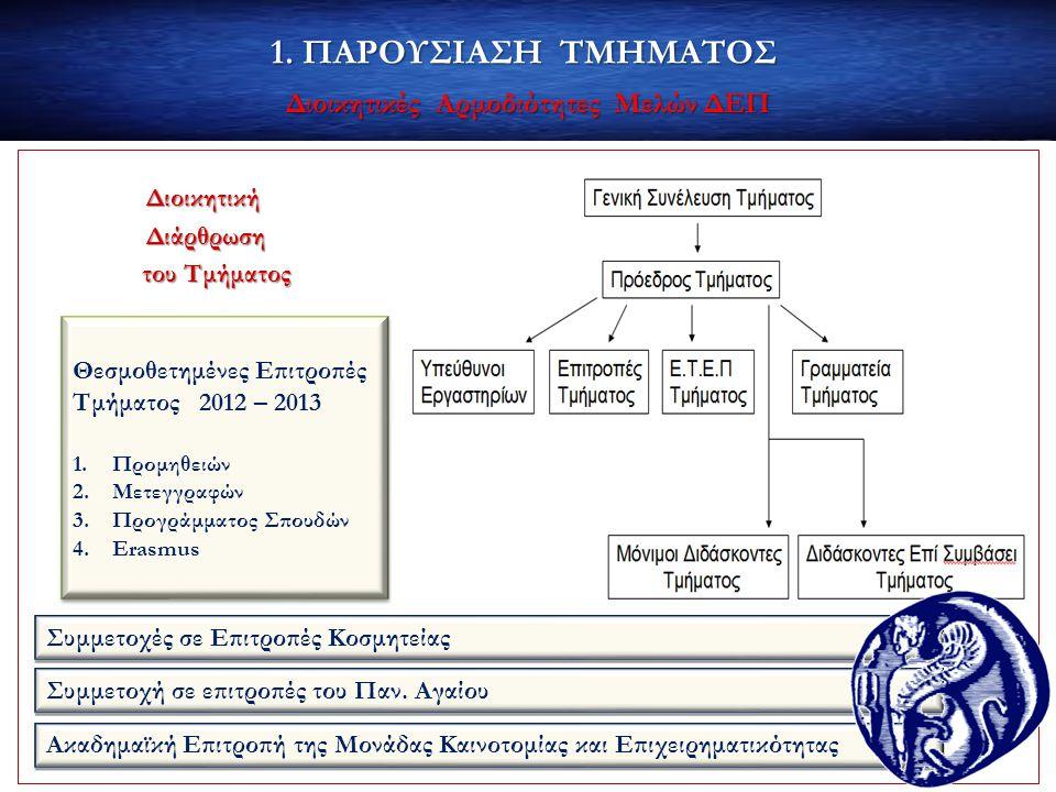 Διοικητικές Αρμοδιότητες Μελών ΔΕΠ
